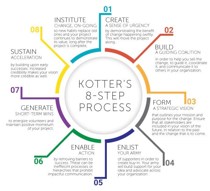 Kotter's 8-Step Change Management Process, originally from Leading Change, HBR